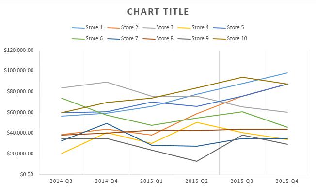 exemple de graphique en courbes